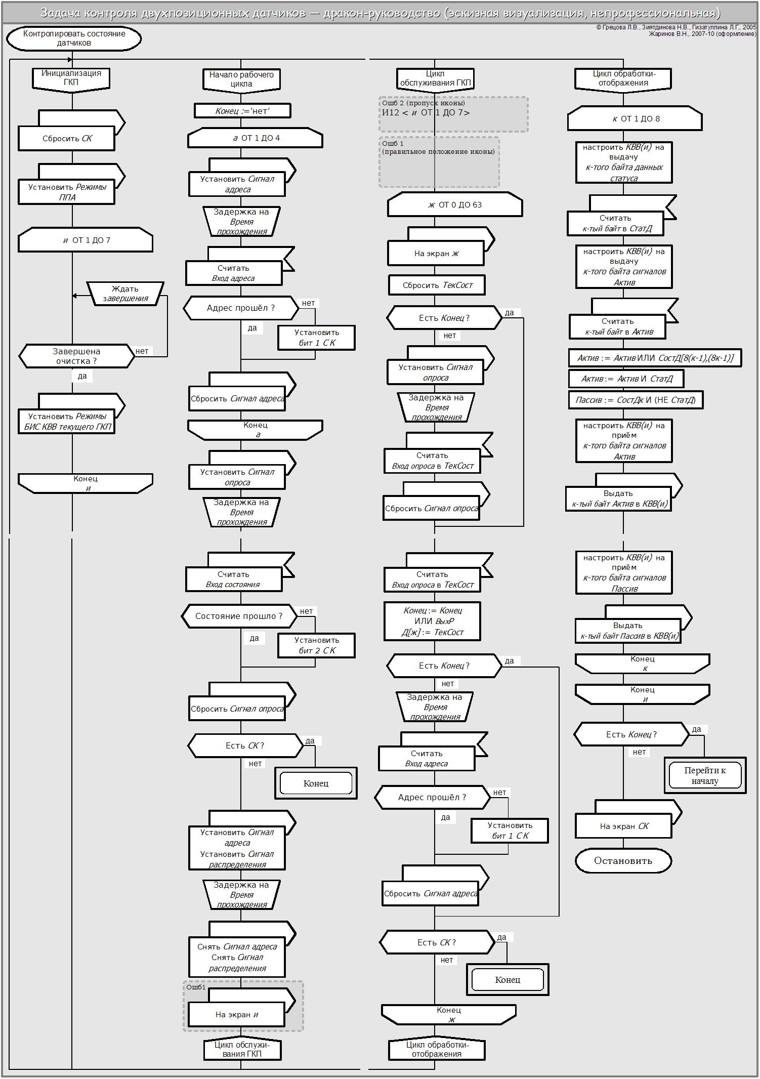 виды циклов в информатике и их блок схемы с примерами